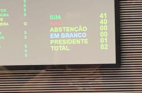 Placar final da votação: 41 votos a favor, 40 contra.